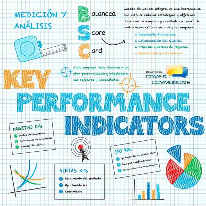 Infografía KPI y su monitorización en las Redes_Sociales