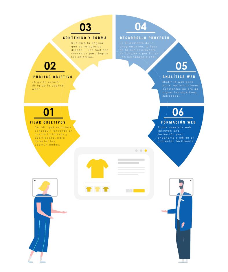 Infografía Claves de un Buen Diseño de Páginas Web