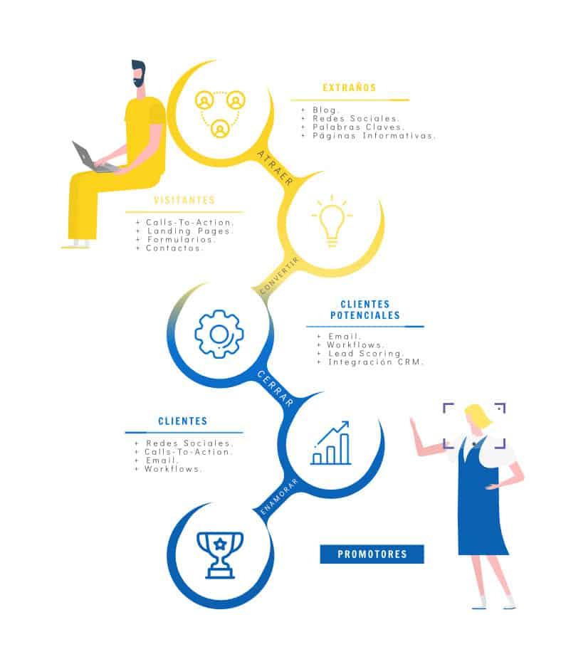 Infografía Funnel de Ventas