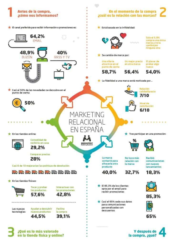 Infografía: Las 4 claves del Marketing Relacional en España