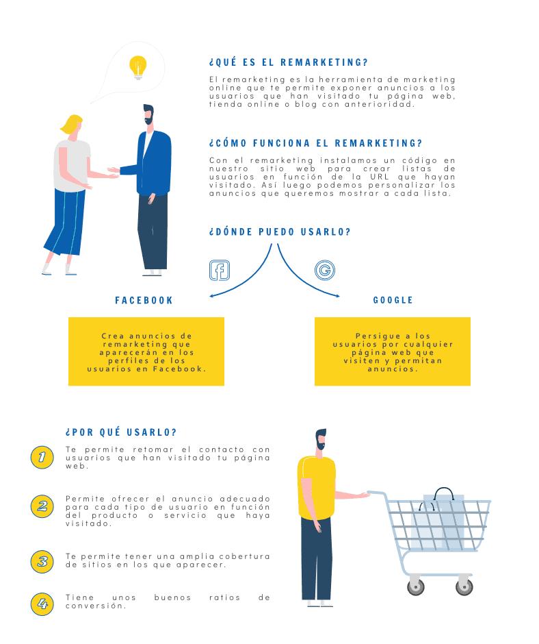 Infografía Campañas de Pago