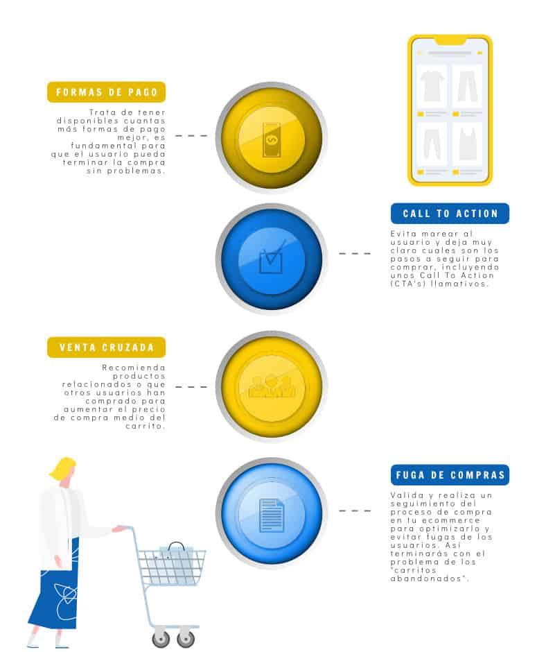 Infografía Tienda Online