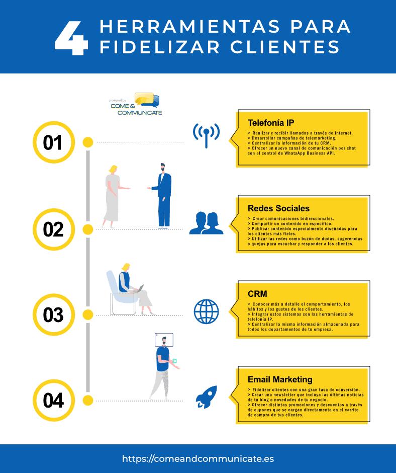 Infografía: 4 Herramientas tecnológicas para fidelizar clientes