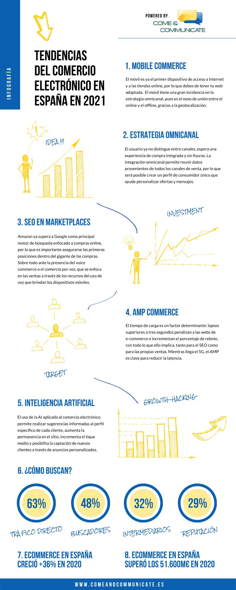 Infografía Tendencias del Comercio Electrónico en España en 2021